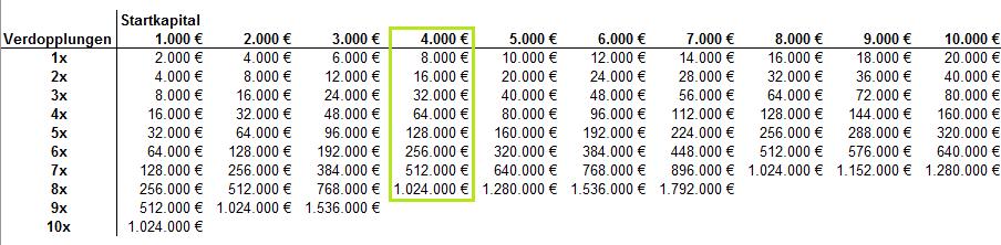 kapital-verdoppeln-wie-lange