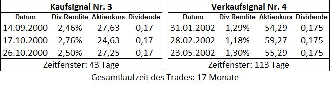 Dauer des 1. Trades