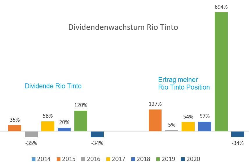 Rio Tinto Dividendenwachstum