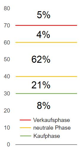 Wie oft befindet sich der Markt in welcher Phase?