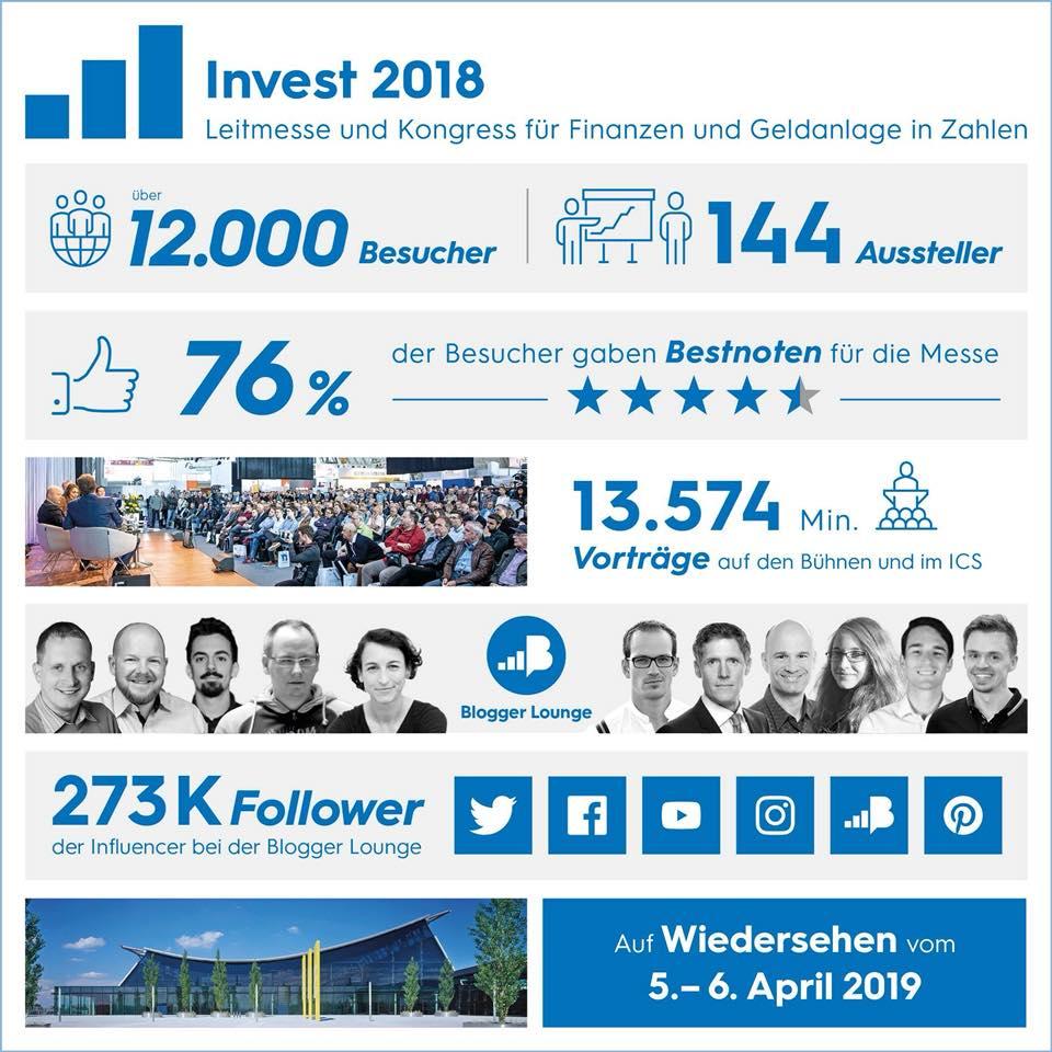 Zusammenfassung der INVEST 2018