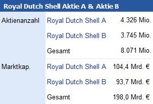 Aktienanzahl Royal Dutch Shell