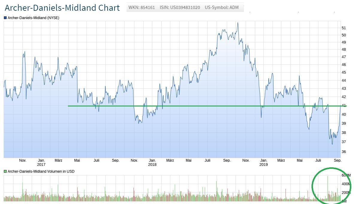 Chartbild und Aktienanalyse von Archer Daniels Midland