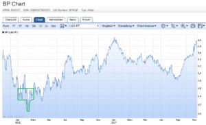 Dividendenstrategie: BP Chart inkl. Kaufphase