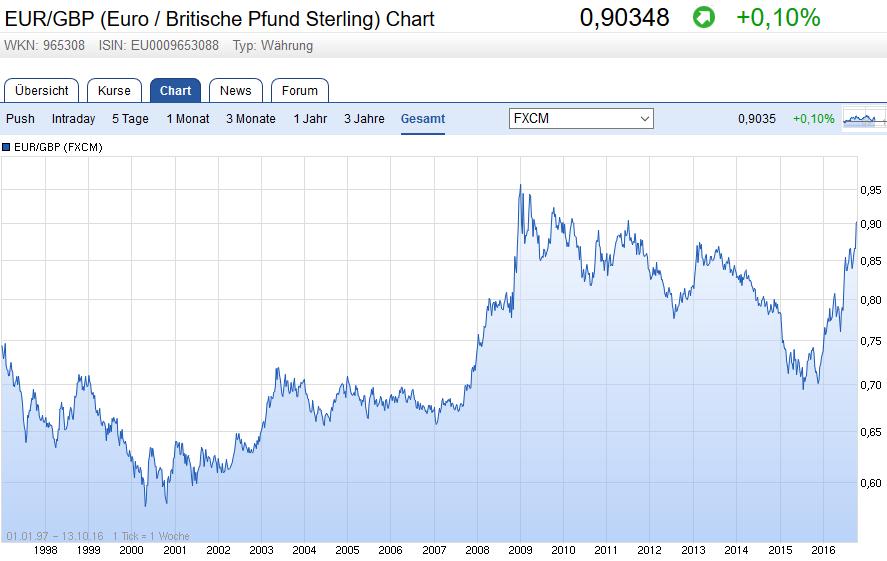 EUR/GBP (Euro / Britische Pfund Sterling) Chart