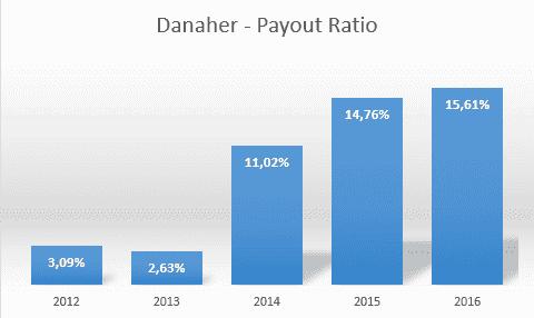 Payout Ratio der Danaher Aktie