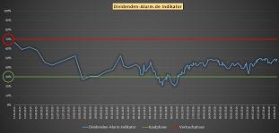 Der Dividenden-Alarm Indikator gibt die Marktphasen vor um in Aktien oder auch Index Fonds wieden MSCI World zu investieren
