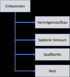 Kontenmodell