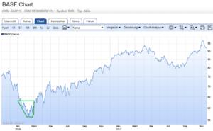 Dividendenstrategie: Kaufphase bei BASF
