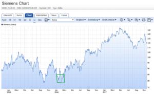 Kaufphase bei Siemens