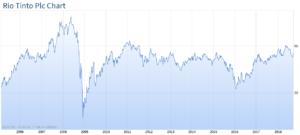 Langzeit Chart Aktienkurs Rio Tinto