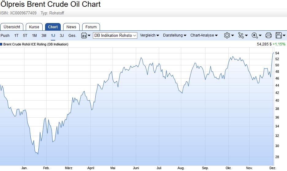 Öl-Preis aktuell