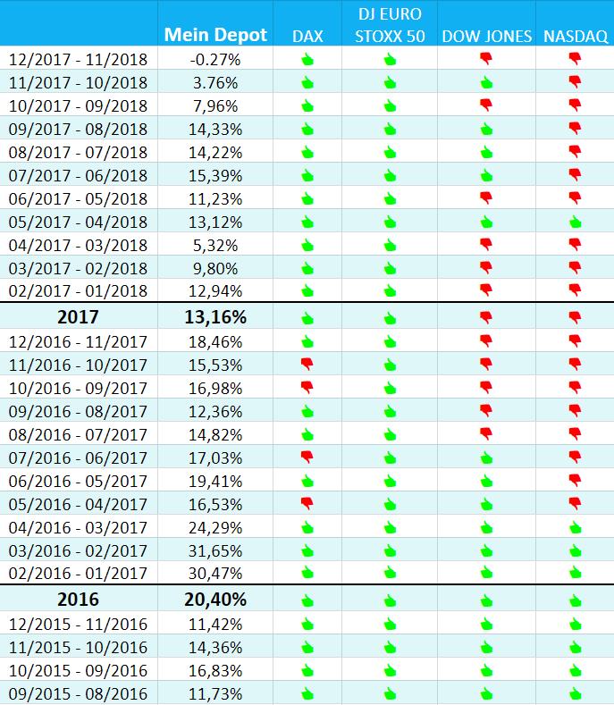 Gesamtauswertung meines Personal Investment Reports der Consorsbank