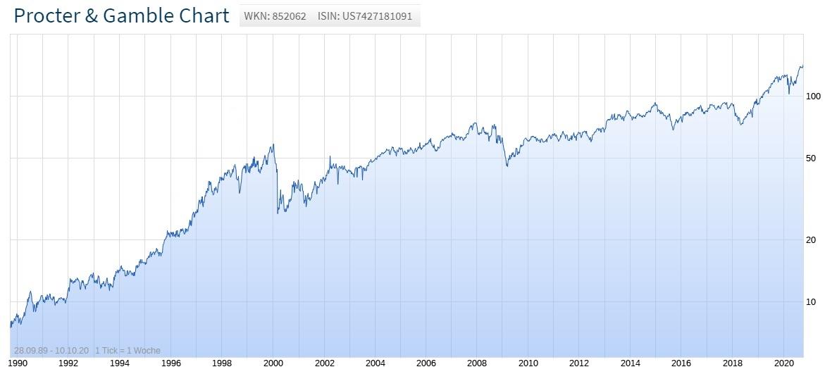 Dividenden-Alarm Chart Procter & Gamble