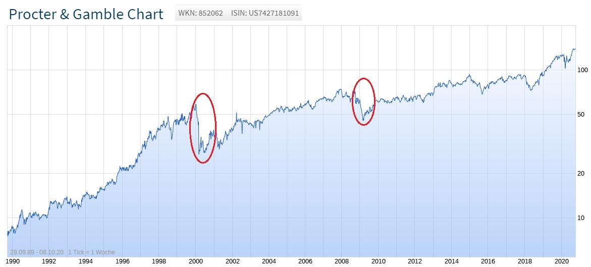 Procter & Gamble Chart während der Millennium Krise und Finanzkrise