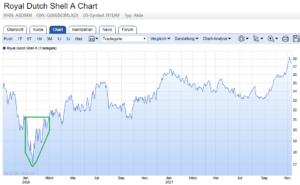 Dividendenstrategie: Royal Dutch Shell Chart inkl. Kaufphase