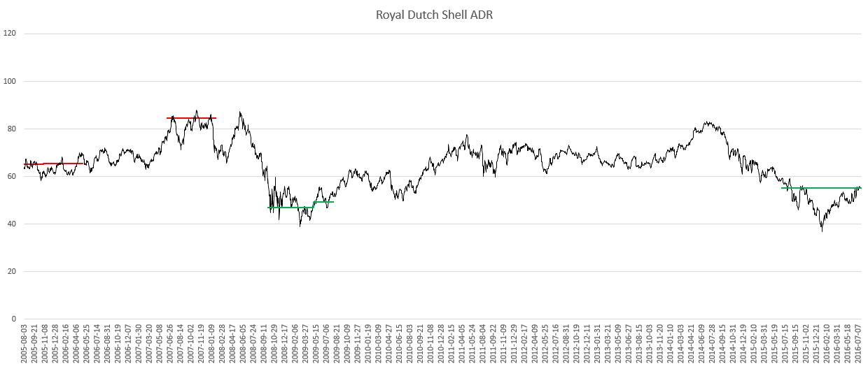 Diagramm Dividenden-Alarm Royal Dutch Shell