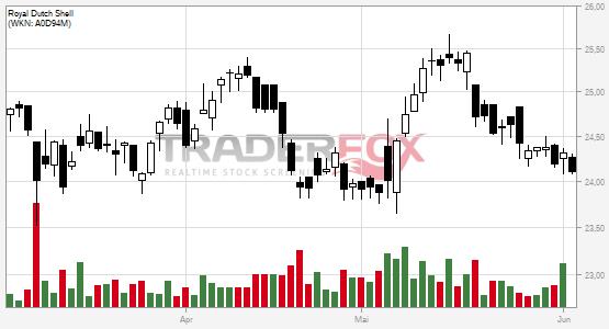 TraderFox Chart Royal Dutch Shell