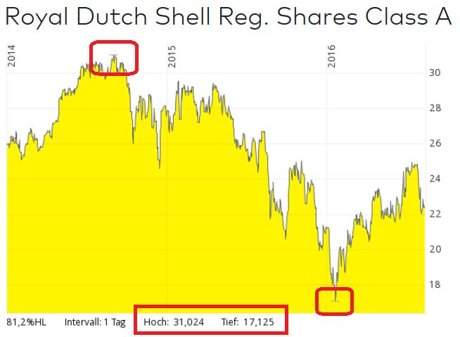 Aktienkurs Entwicklung Royal Dutch Shell