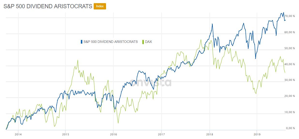 Dividenden-Aristokraten S&P 500 Aristocrats Index versus DAX