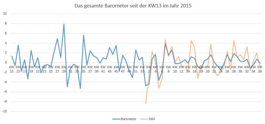 Wie funktioniert das Börsen Barometer?